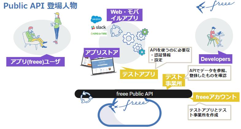 freee_api_stakeholders