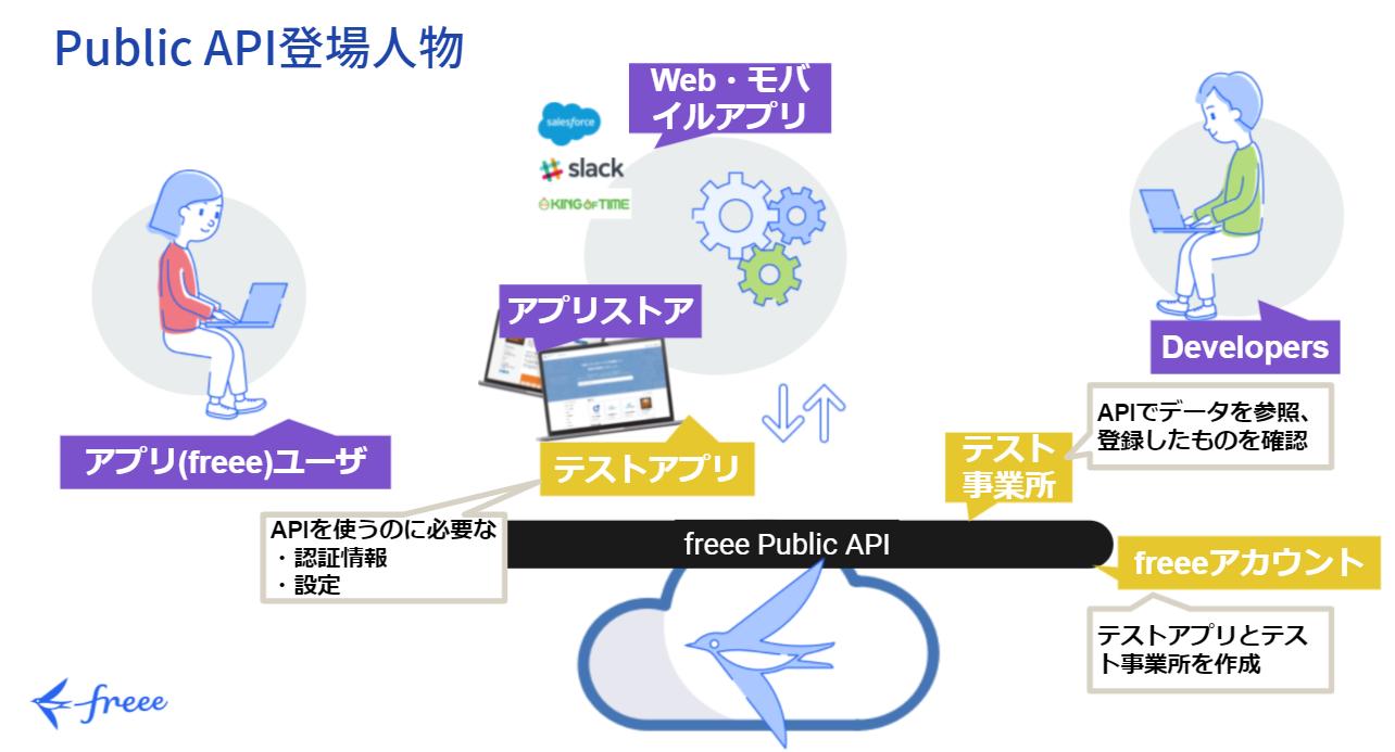 freee APIの登場人物